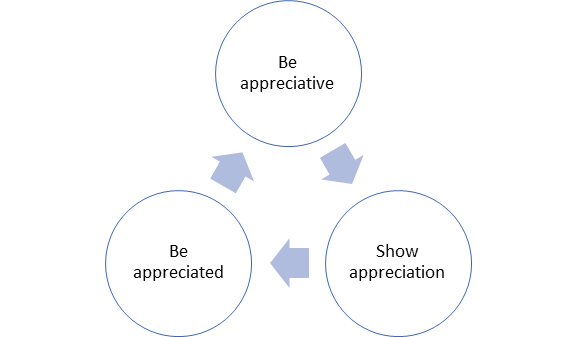 cycle: be appreciative, show appreciation, be appreciated